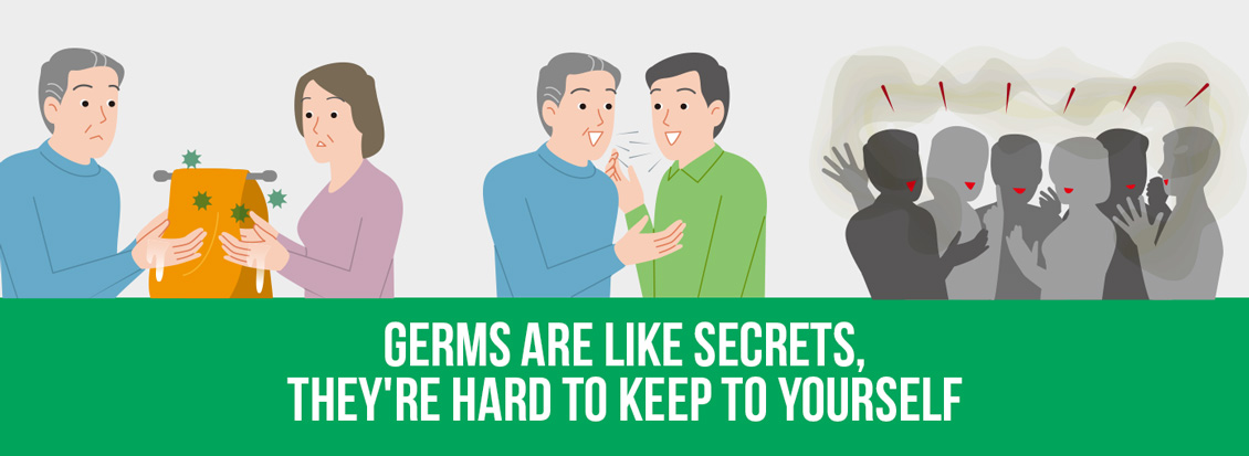 Germs Can Easily Spread If Your In Close Contact With Others Or Touch Infected Surfaces